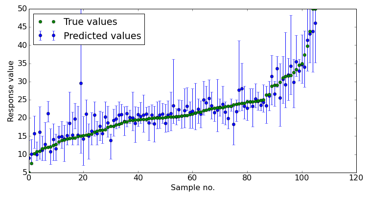 Prediction intervals for Random Forests | Diving into data