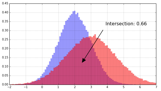 Histogram intersection for change detection | Diving into data