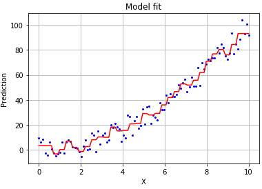 Monotonicity constraints in machine learning | Diving into data